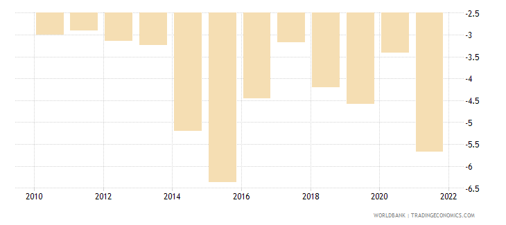 colombia current account balance percent of gdp wb data
