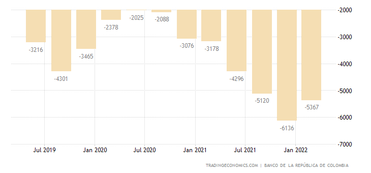 Colombia Current Account