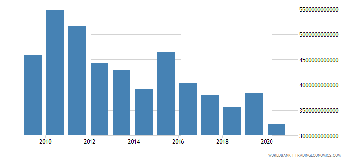 colombia customs and other import duties current lcu wb data