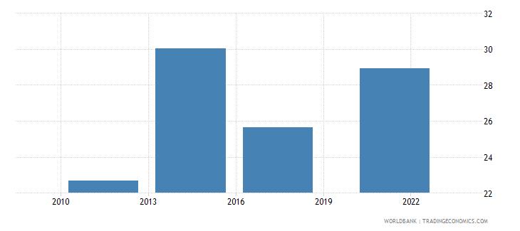 colombia debit card percent age 15 wb data