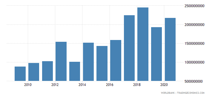 colombia debt service on external debt total tds us dollar wb data