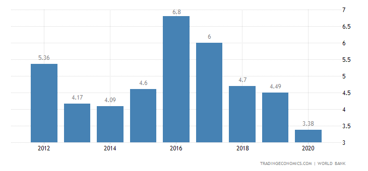 Deposit Interest Rate in Colombia