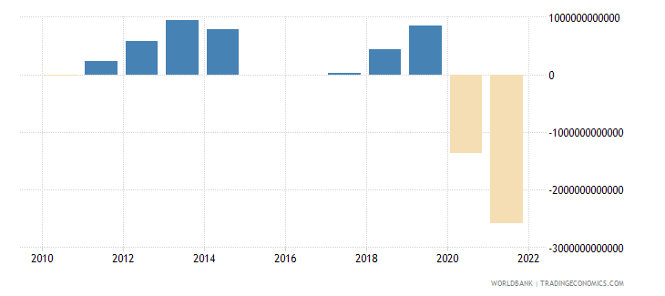 colombia discrepancy in expenditure estimate of gdp constant lcu wb data