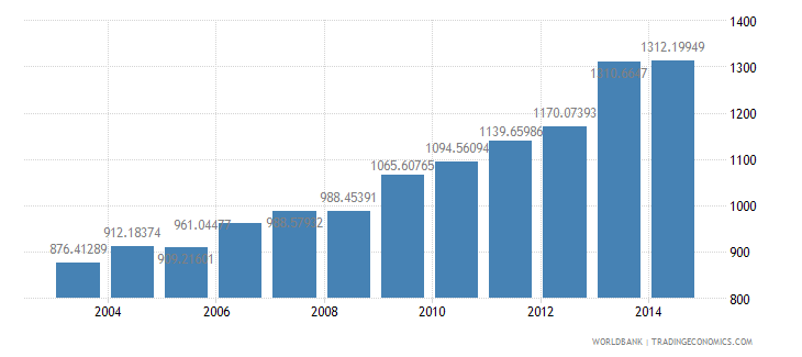 colombia electric power consumption kwh per capita wb data