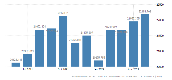 Colombia Employed Persons