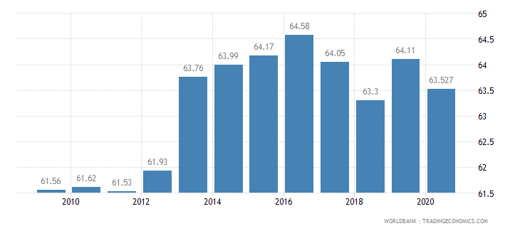 colombia employment in services percent of total employment wb data