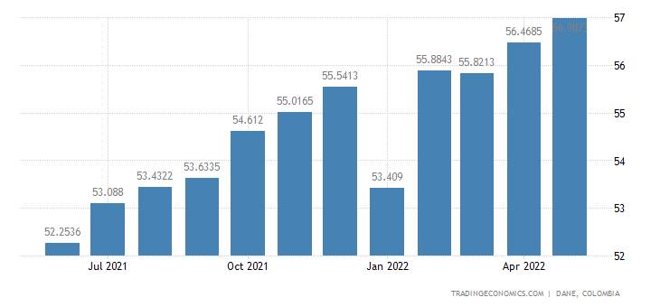 Colombia Employment Rate