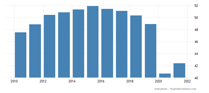 colombia employment to population ratio 15 female percent national estimate wb data