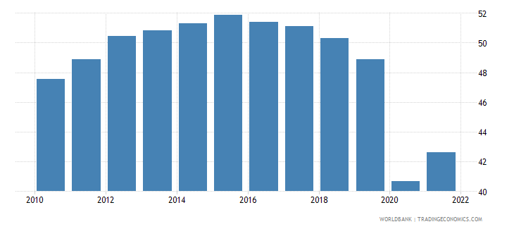 colombia employment to population ratio 15 plus  female percent wb data