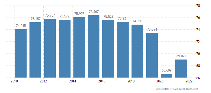 colombia employment to population ratio 15 plus  male percent wb data