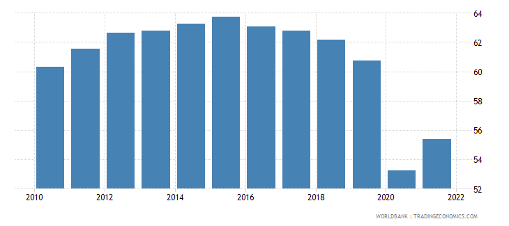 colombia employment to population ratio 15 total percent national estimate wb data