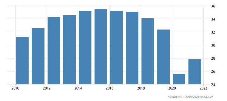 colombia employment to population ratio ages 15 24 female percent national estimate wb data