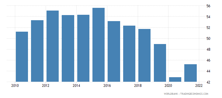 colombia employment to population ratio ages 15 24 male percent national estimate wb data