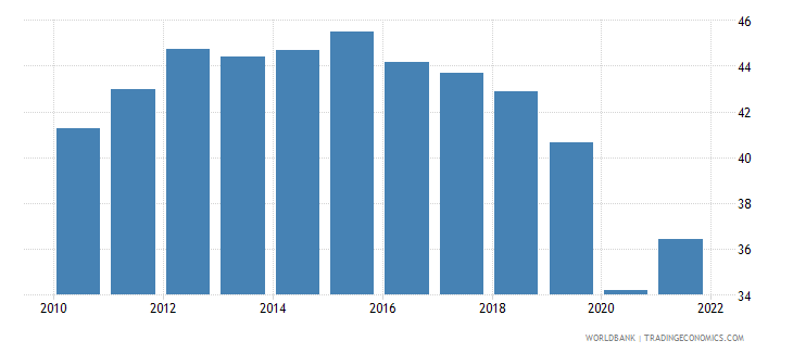 colombia employment to population ratio ages 15 24 total percent national estimate wb data