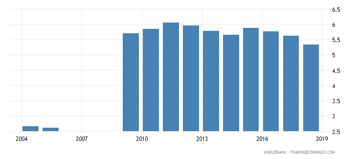 colombia expenditure on pre primary as percent of government expenditure on education percent wb data