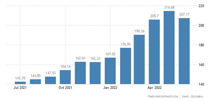 Colombia Export Prices
