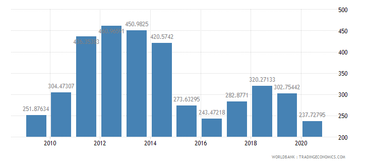 colombia export value index 2000  100 wb data