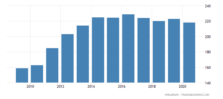 colombia export volume index 2000  100 wb data