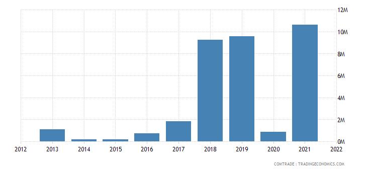 colombia exports albania