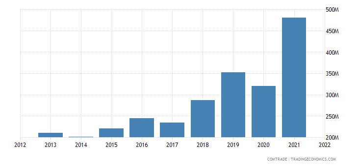 colombia exports aluminum