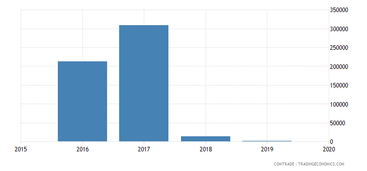 colombia exports andorra