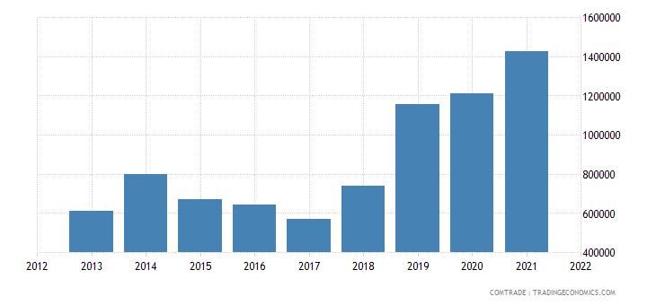 colombia exports antigua barbuda