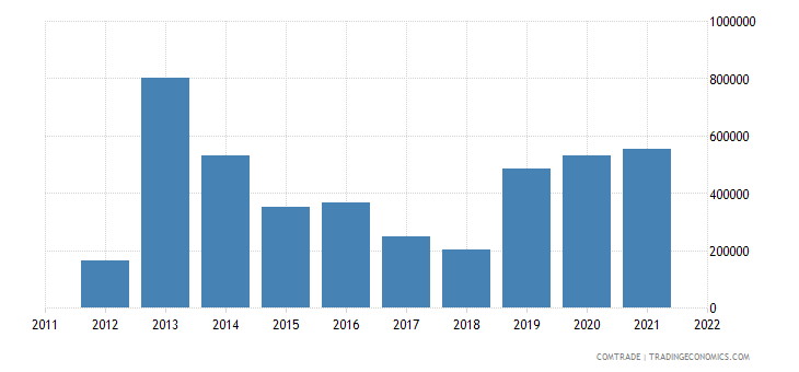 colombia exports argentina parts machinery headings 8425 to 8430