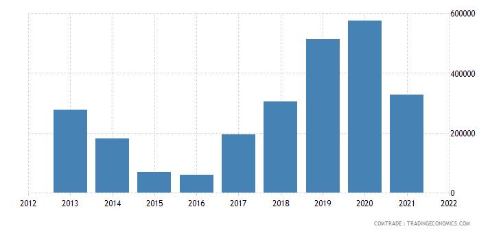 colombia exports armenia
