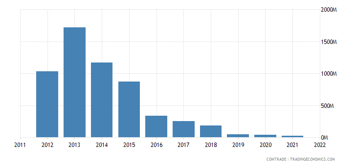colombia exports aruba