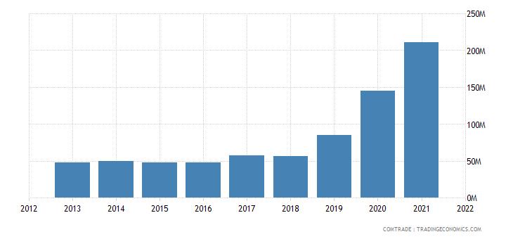 colombia exports australia