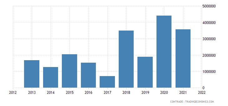 colombia exports austria