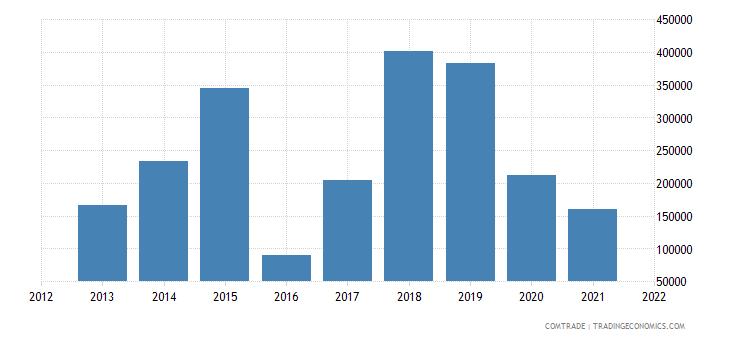 colombia exports azerbaijan