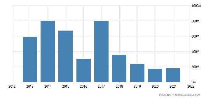 colombia exports bahamas