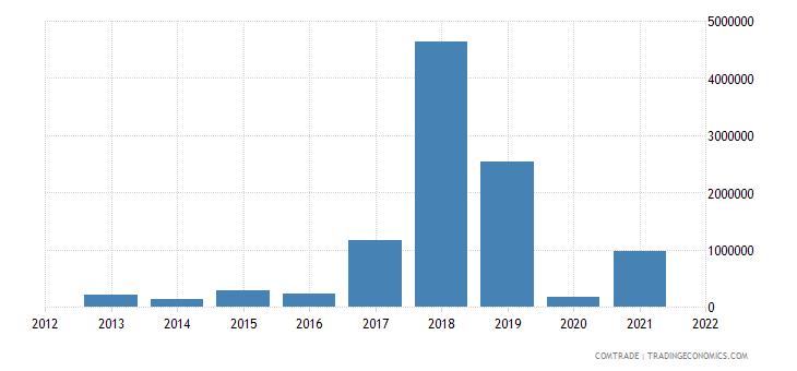 colombia exports bangladesh