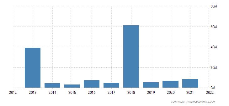 colombia exports barbados