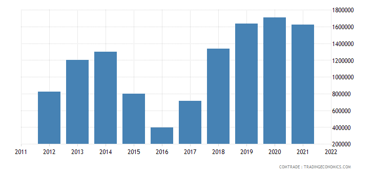 colombia exports belarus