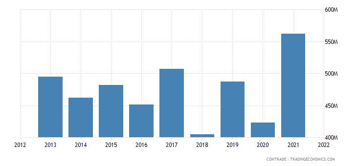 colombia exports belgium