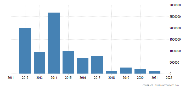colombia exports benin