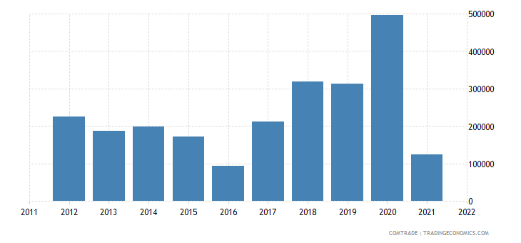 colombia exports bermuda