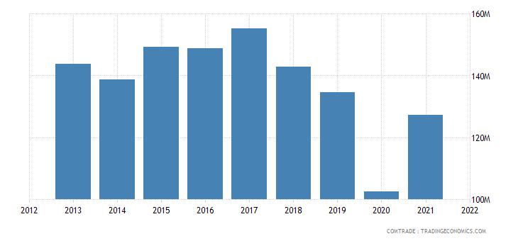 colombia exports bolivia