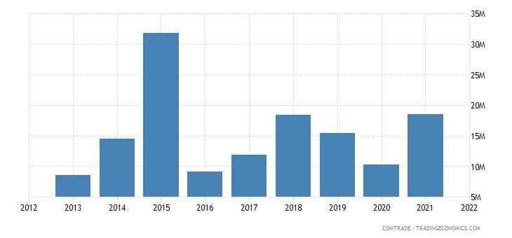 colombia exports brazil aluminum