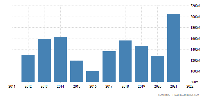 colombia exports brazil
