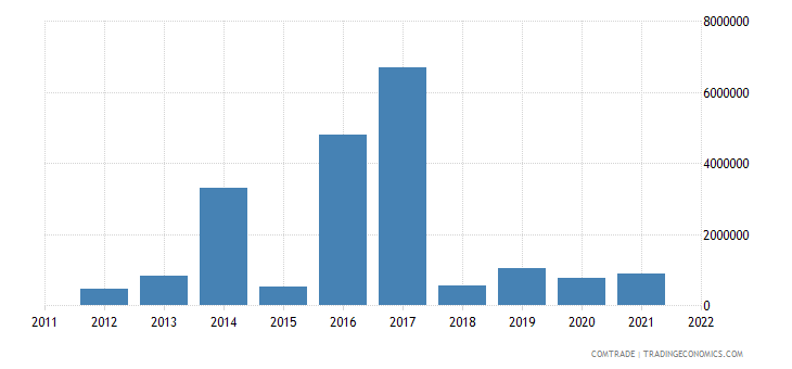 colombia exports bulgaria