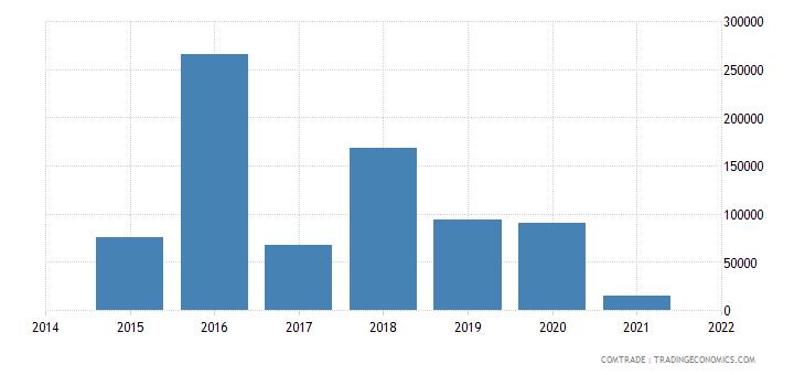 colombia exports burkina faso