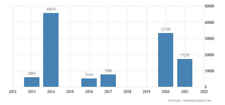 colombia exports burundi
