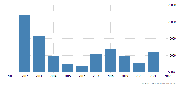 colombia exports chile