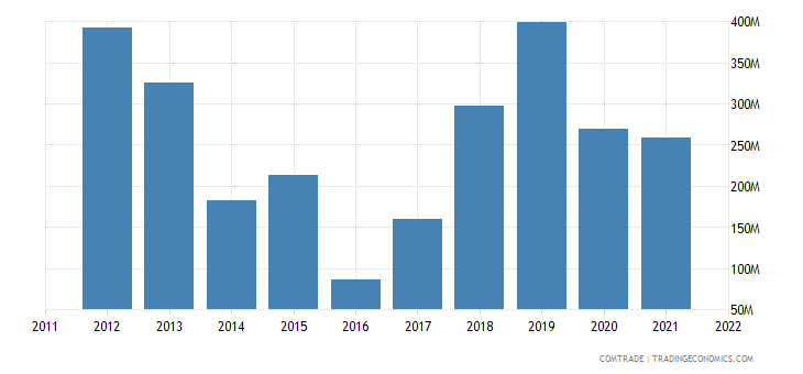 colombia exports china iron steel