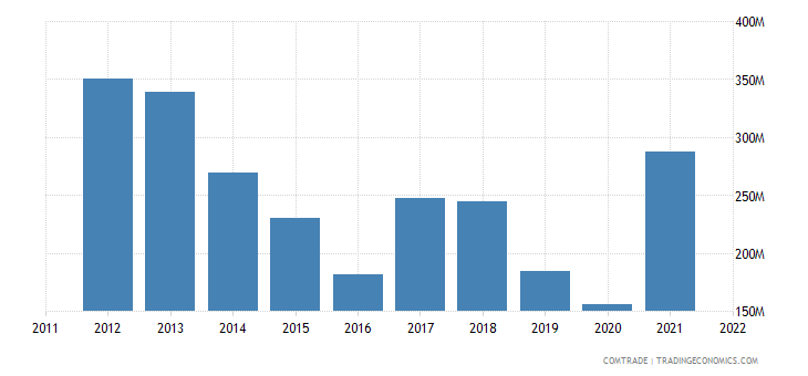 colombia exports copper