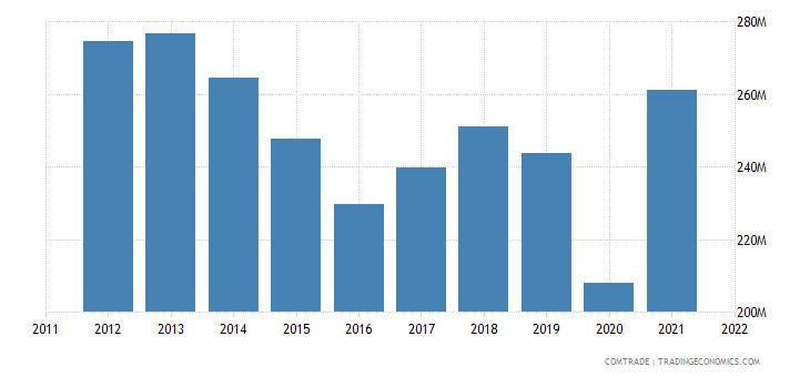 colombia exports costa rica