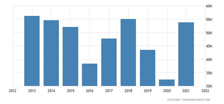 colombia exports dominican republic plastics